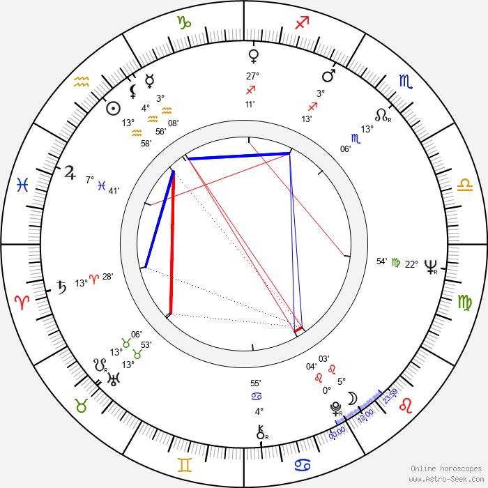 Michael Cimino - Birth horoscope chart