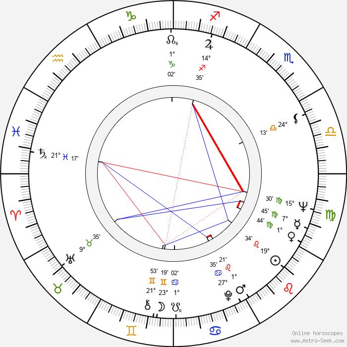 Michael Coles - Birth horoscope chart