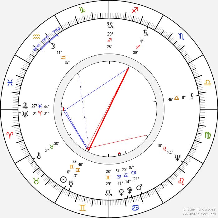 Michael Constantine - Birth horoscope chart