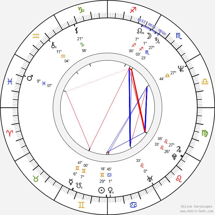 Michael Corbett - Birth horoscope chart