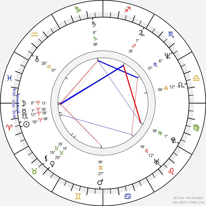 Michael Corrente - Birth horoscope chart