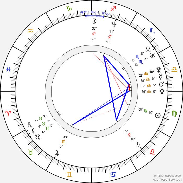 Michael Cotter - Birth horoscope chart