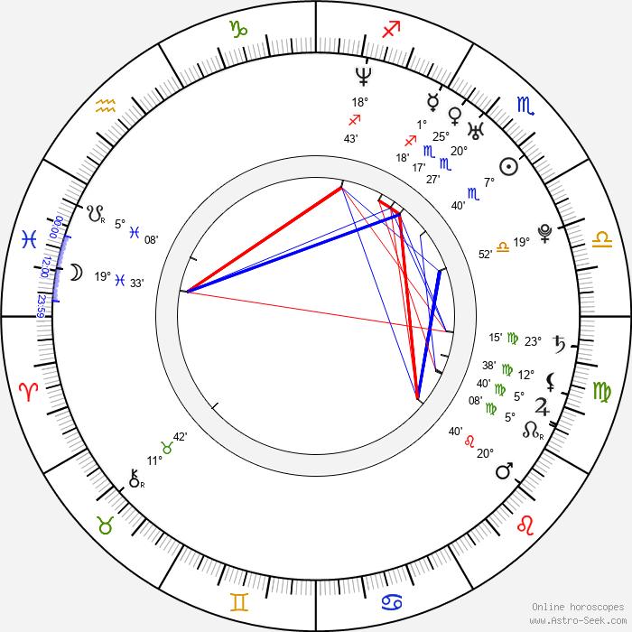 Michael Cox - Birth horoscope chart