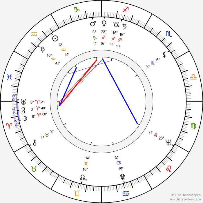 Michael Craig - Birth horoscope chart