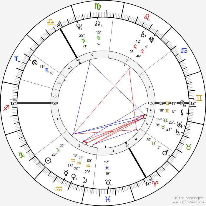 Michael Crawford - Birth horoscope chart