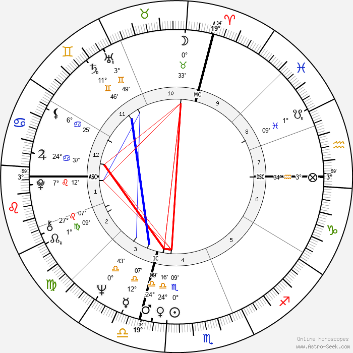 Michael Crichton - Birth horoscope chart