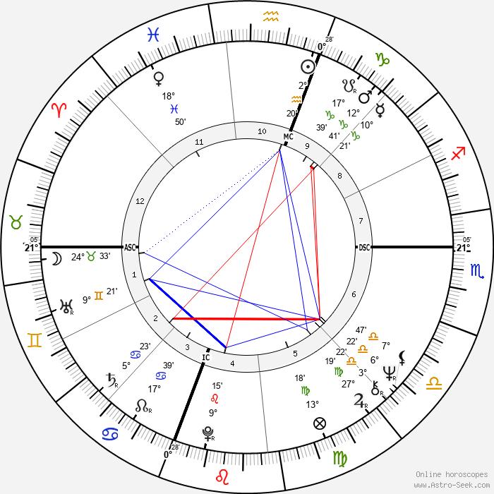 Michael Cristofer - Birth horoscope chart