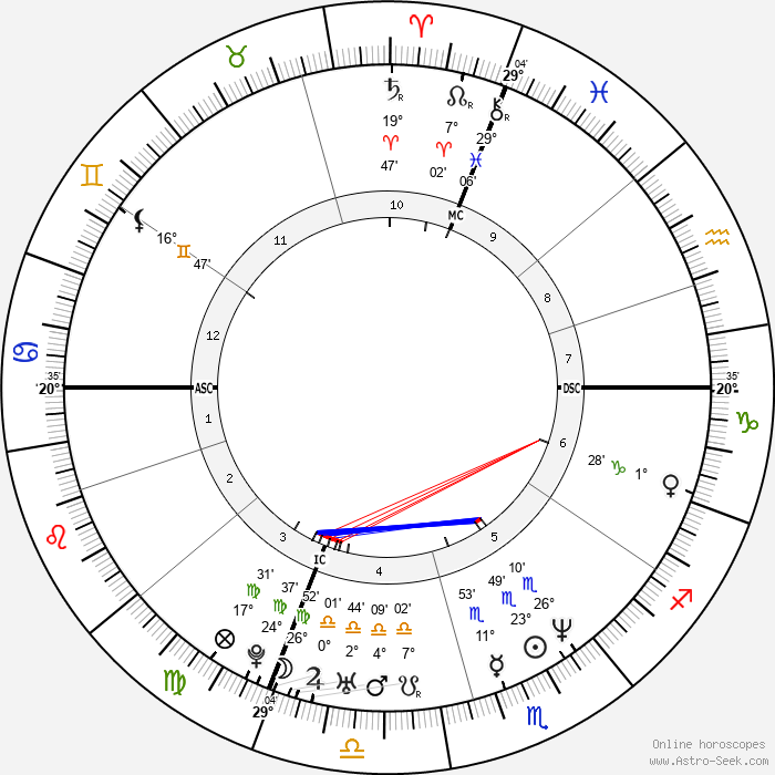 Michael Damon - Birth horoscope chart