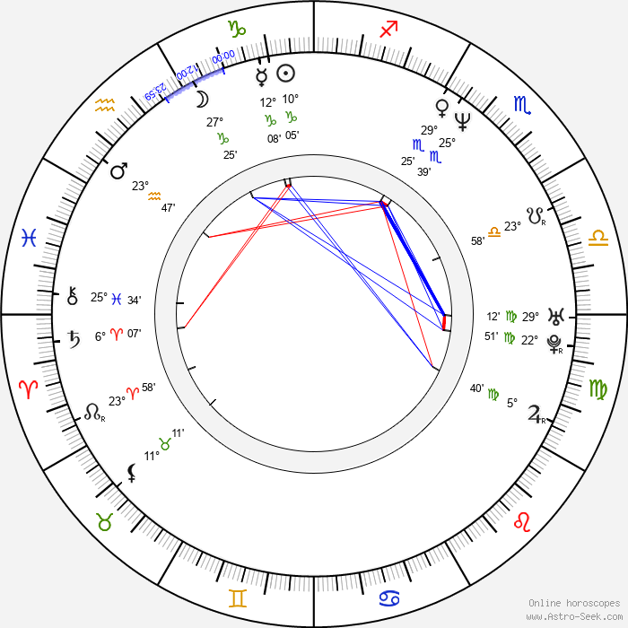 Michael Deffert - Birth horoscope chart