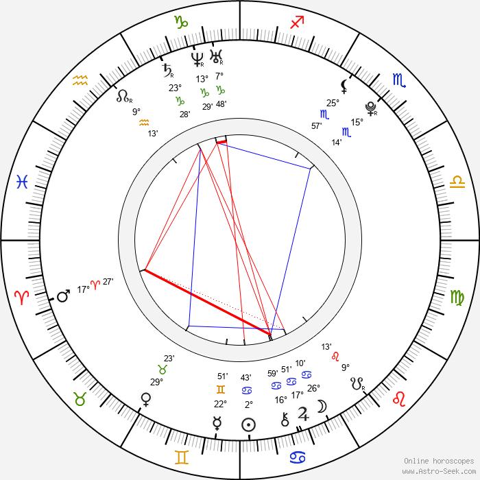 Michael Del Zotto - Birth horoscope chart