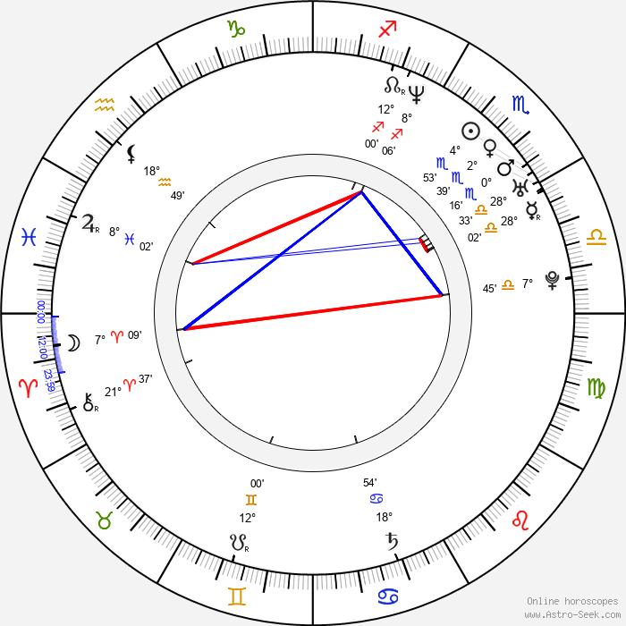 Michael Dougherty - Birth horoscope chart