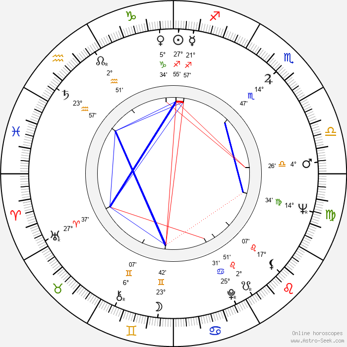 Michael Dunn - Birth horoscope chart