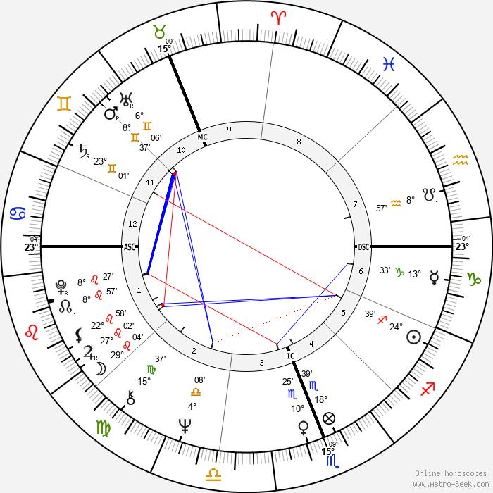 Michael Edgley - Birth horoscope chart