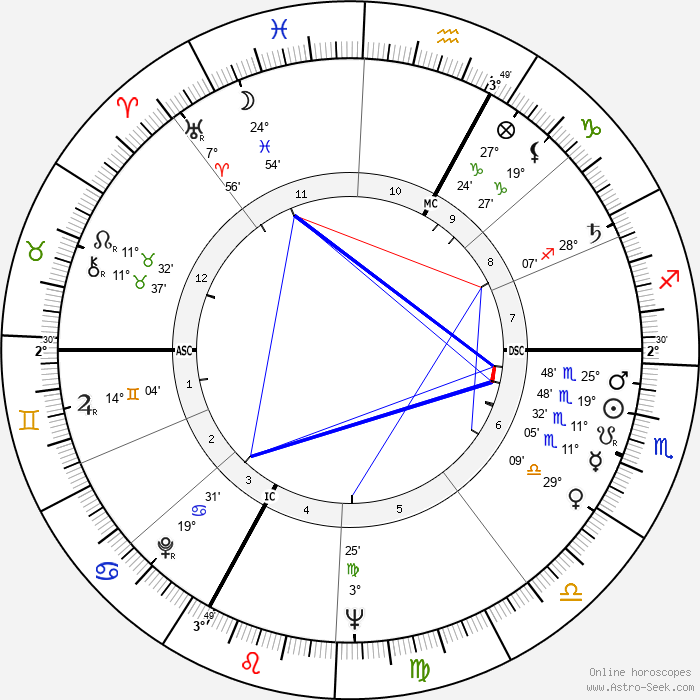 Michael Ende - Birth horoscope chart