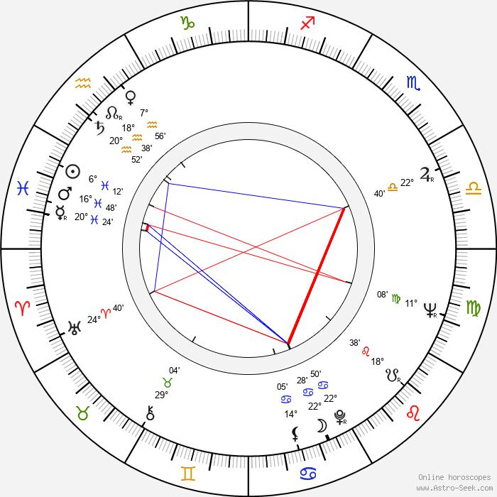 Michael Fairman - Birth horoscope chart