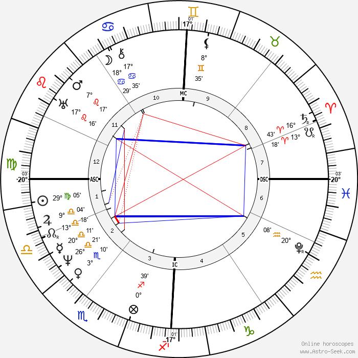 Michael Faraday - Birth horoscope chart