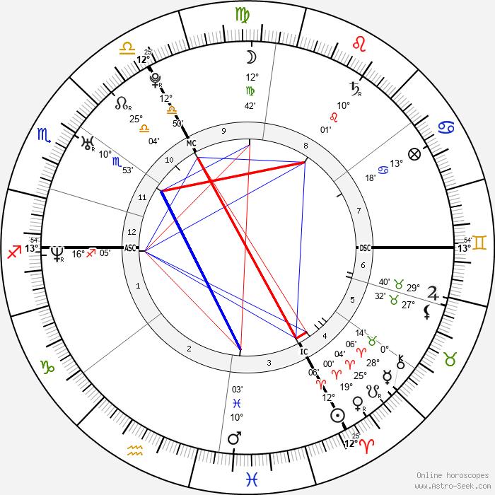 Michael Fassbender - Birth horoscope chart