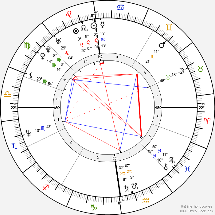 Michael Feist - Birth horoscope chart