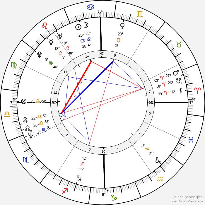 Michael Flatley - Birth horoscope chart