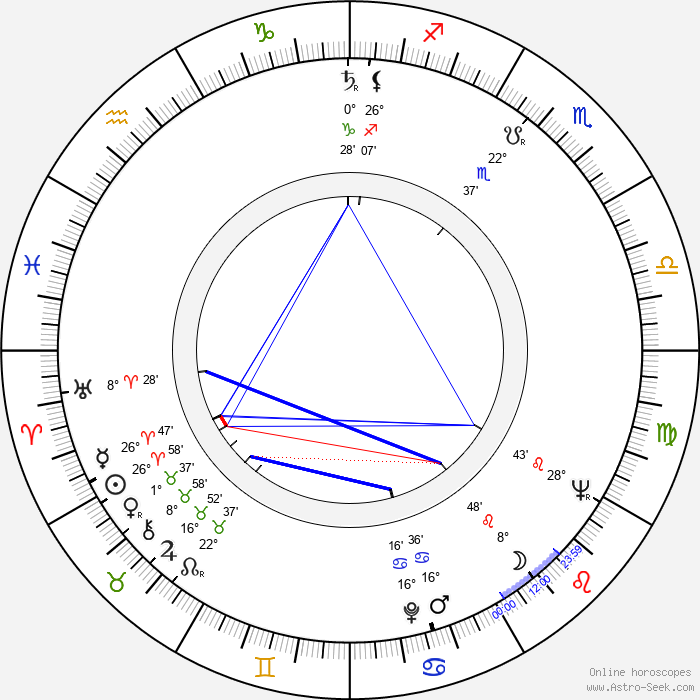 Michael Forest - Birth horoscope chart