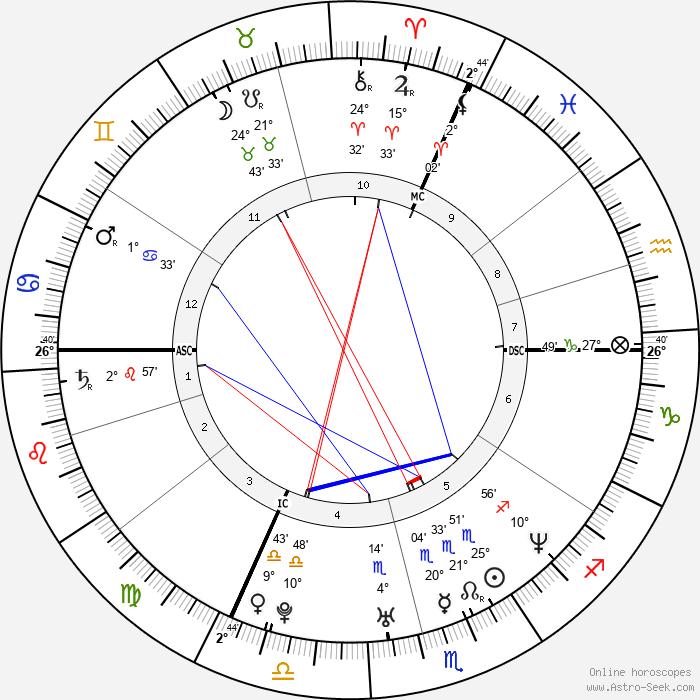 Michael Freminet - Birth horoscope chart