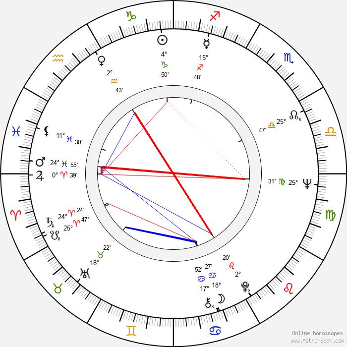 Michael Gahr - Birth horoscope chart