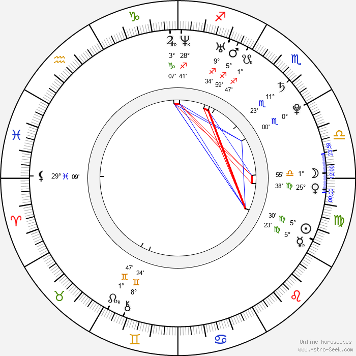 Michael Galeota - Birth horoscope chart