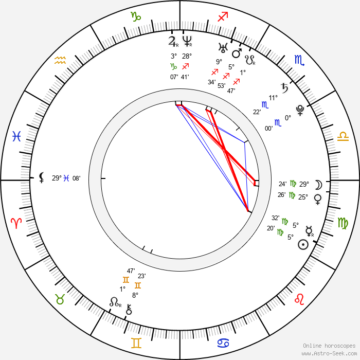 Michael Galeota - Birth horoscope chart