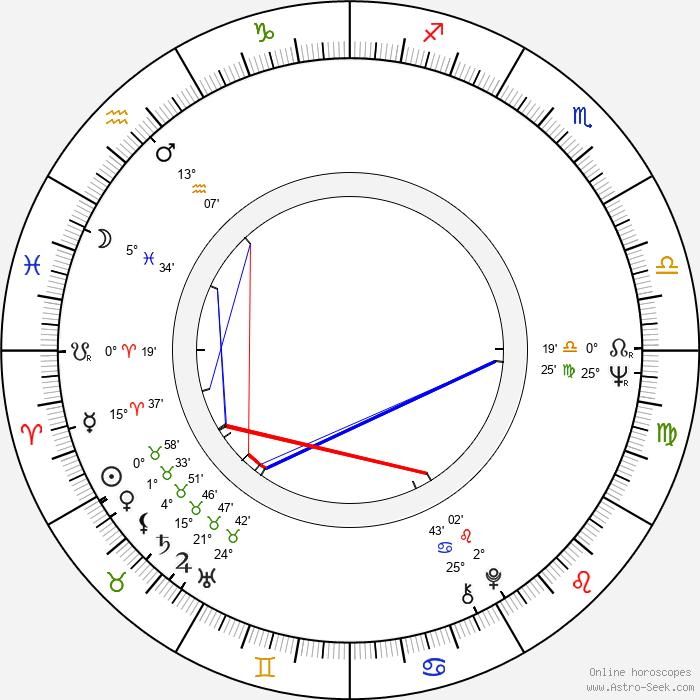 Michael Gempart - Birth horoscope chart