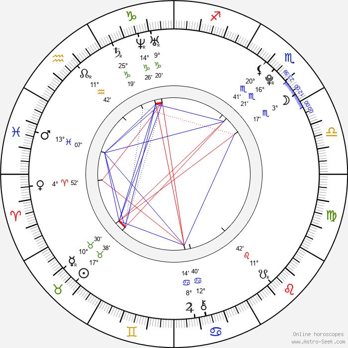 Michael Hádek - Birth horoscope chart