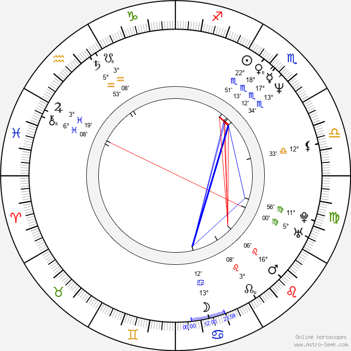 Michael Hartson - Birth horoscope chart