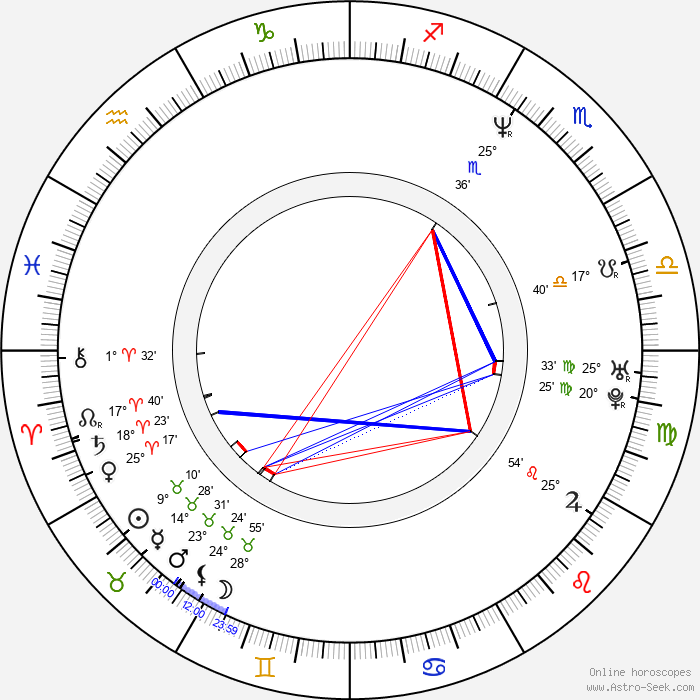 Michael Herbig - Birth horoscope chart