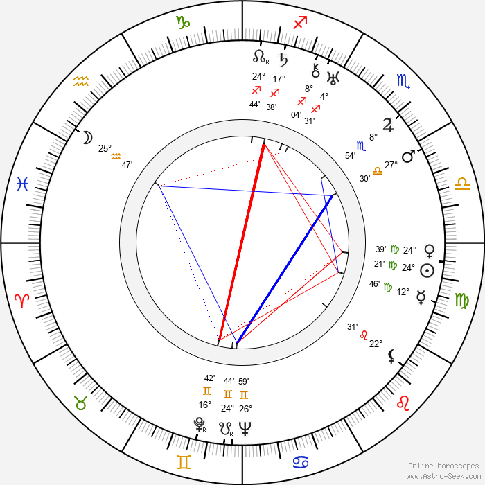 Michael Hogan - Birth horoscope chart