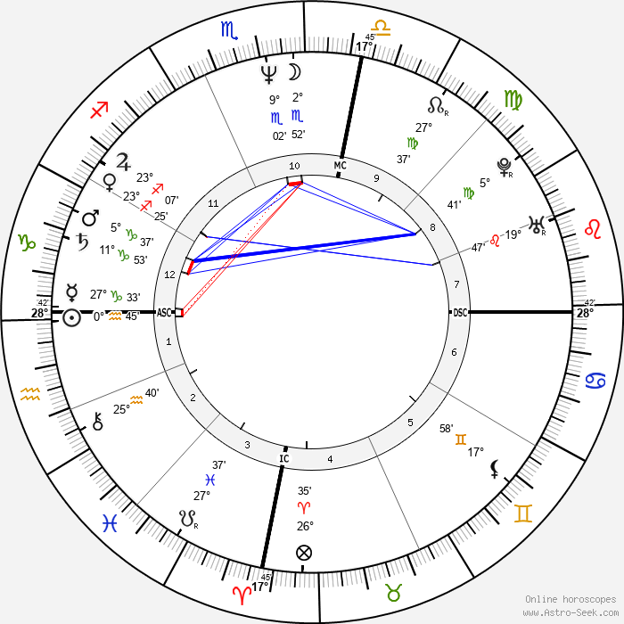 Michael Hutchence - Birth horoscope chart
