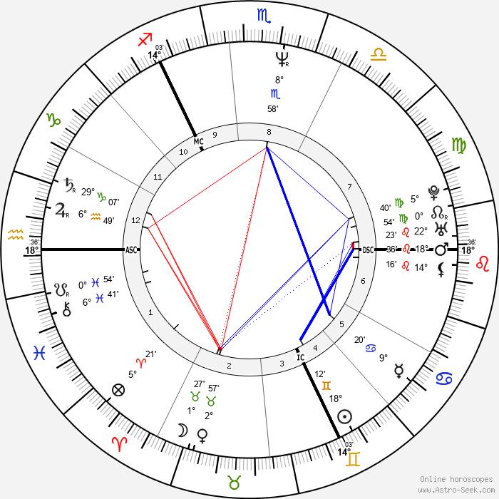 Michael J. Fox - Birth horoscope chart