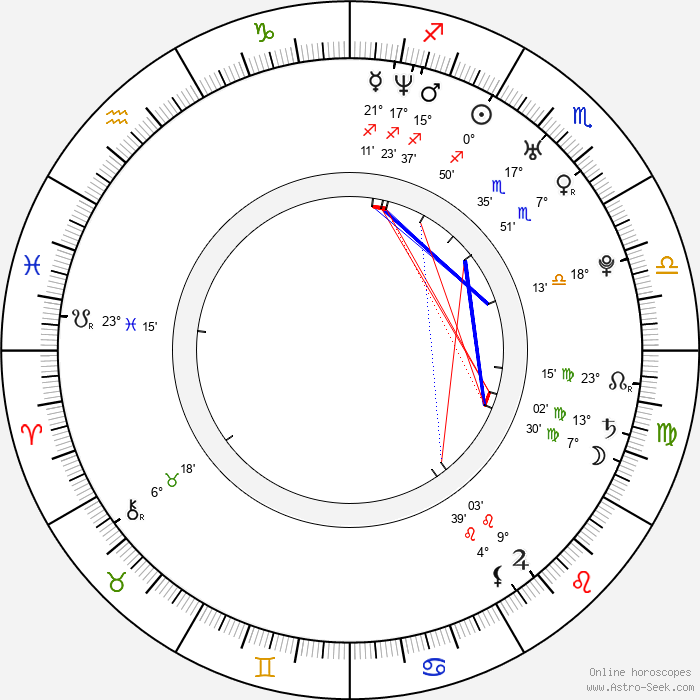 Michael J. Gonzalez - Birth horoscope chart