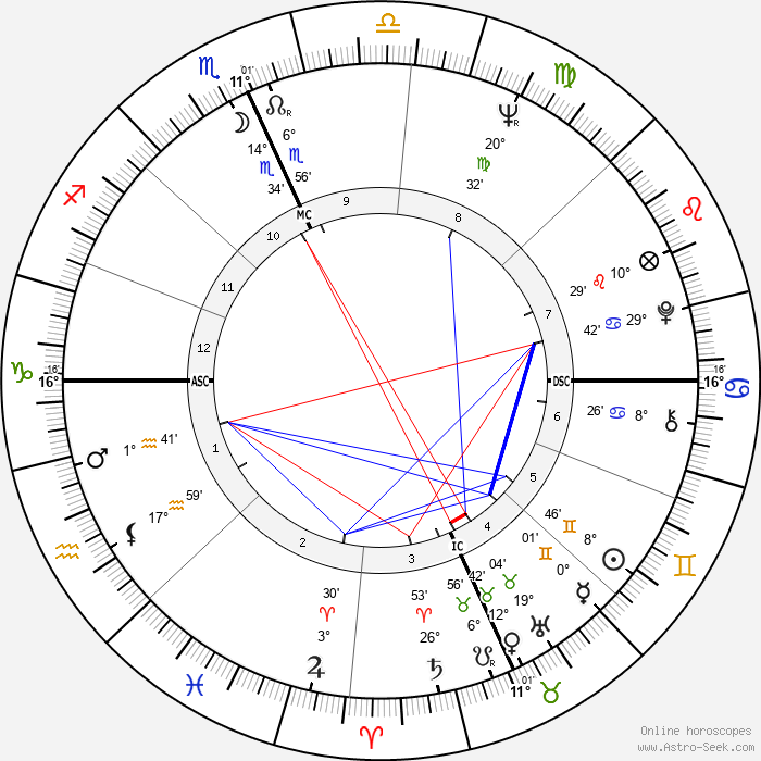 Michael J. Pollard - Birth horoscope chart