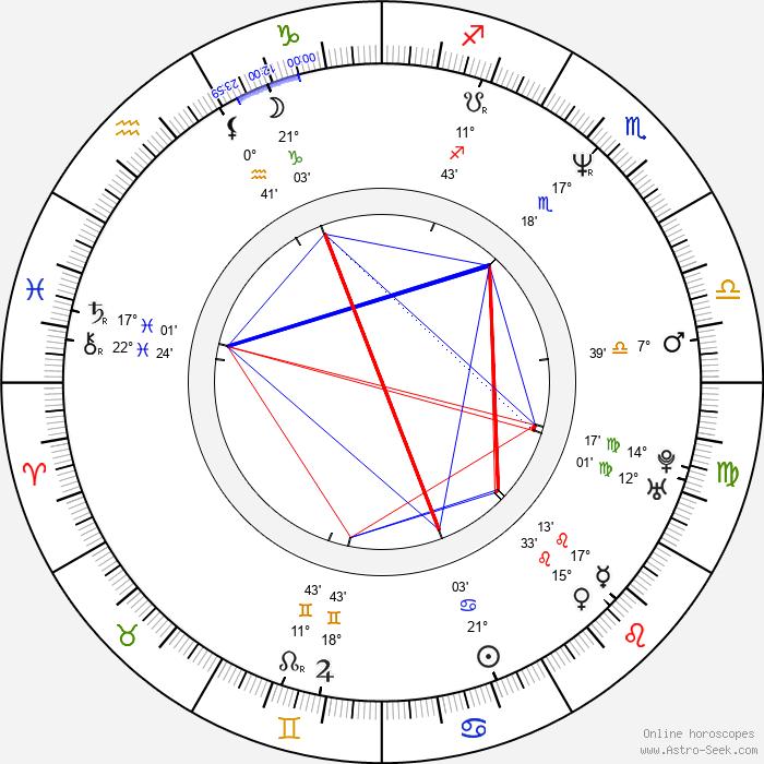 Michael Jace - Birth horoscope chart