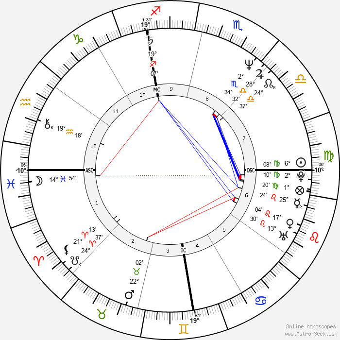 Michael Jackson - Birth horoscope chart