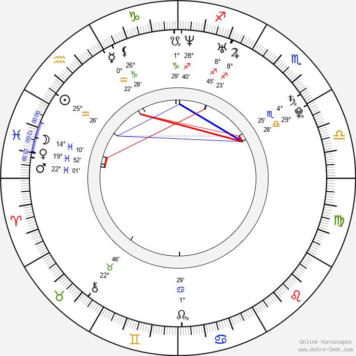 Michael James Levy - Birth horoscope chart