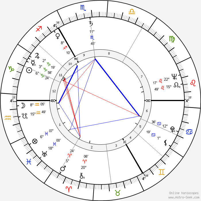 Michael John Gregsten - Birth horoscope chart