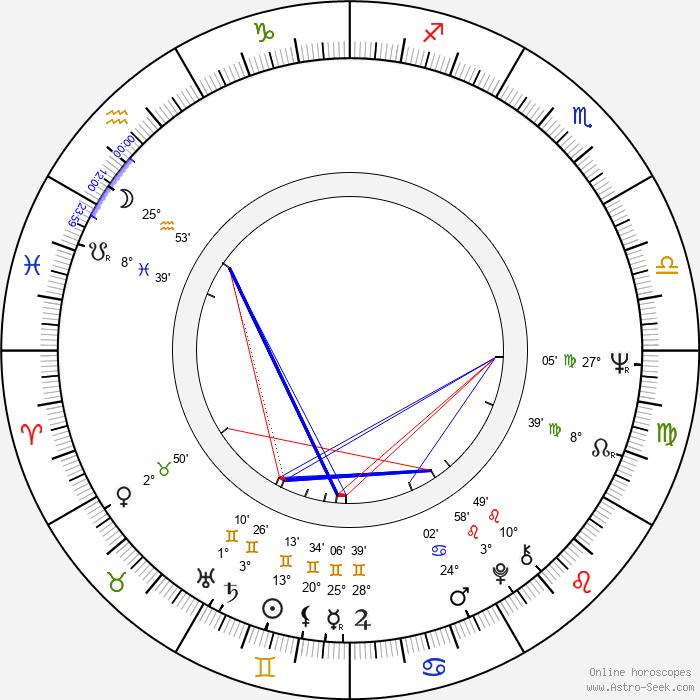 Michael Junášek - Birth horoscope chart
