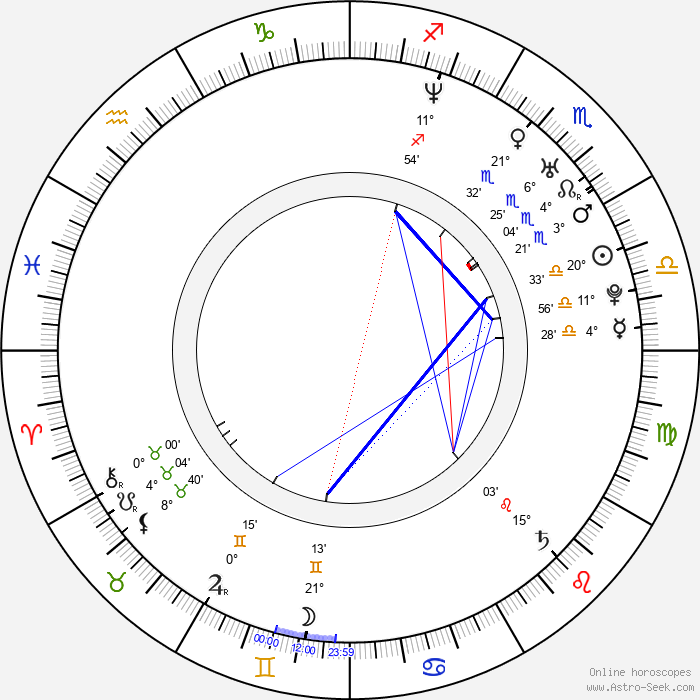 Michael Karl Richards - Birth horoscope chart