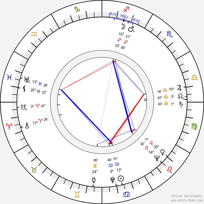 Michael King - Birth horoscope chart