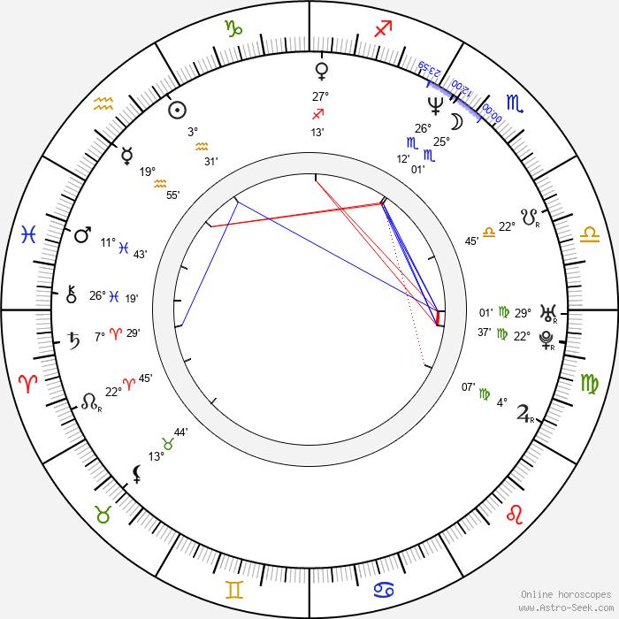 Michael Kiske - Birth horoscope chart