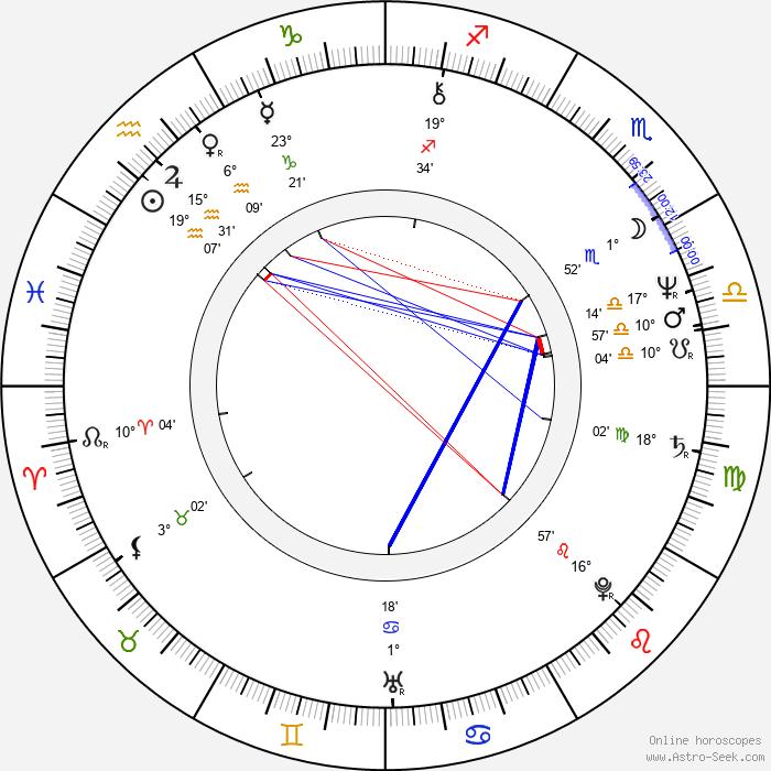 Michael Klobe - Birth horoscope chart