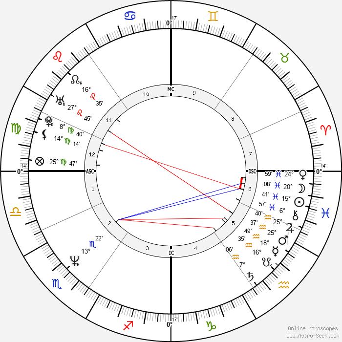 Michael Konsel - Birth horoscope chart