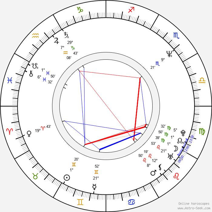 Michael Kostroff - Birth horoscope chart