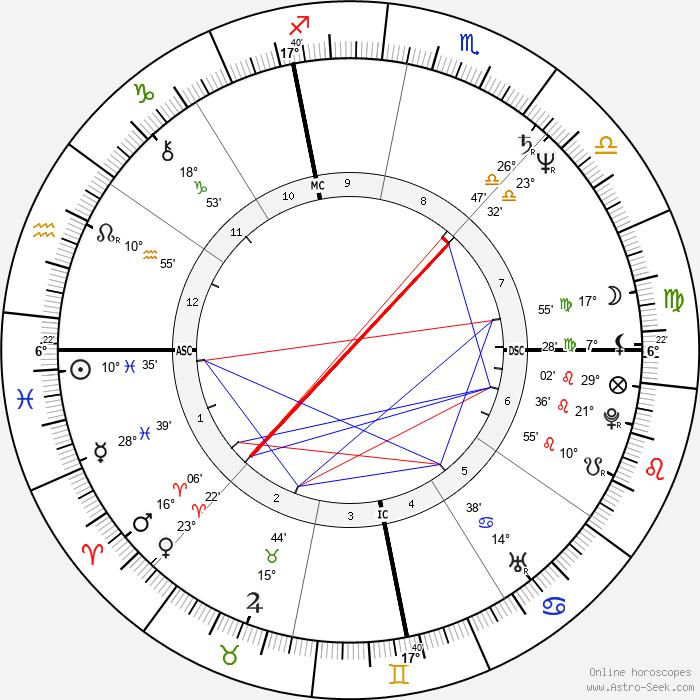 Michael Kropowenski - Birth horoscope chart
