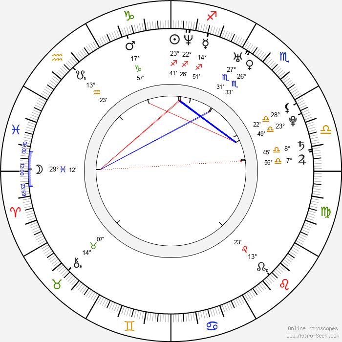 Michael L. Suan - Birth horoscope chart